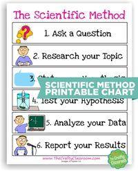 10 Scientific Method Tools to Make Science Easier - Teach Junkie