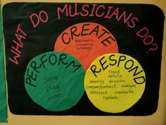 We gather DATA on our kids in ARTS Ed based on their ability to ...