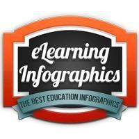 Educational : Educational : e-Learning Infographics  The No.1 Source for the Best Education In
