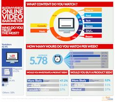 YouTube 'most trusted online consumer source' | PR Week