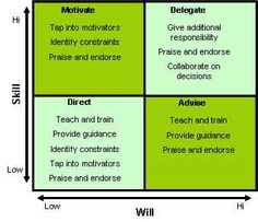 High Low Matrix Coaching Model: Coaching Techniques for Will and Skill Issues   Coaching Skills