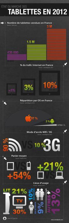 Infographie : Le marché des tablettes en France en 2012