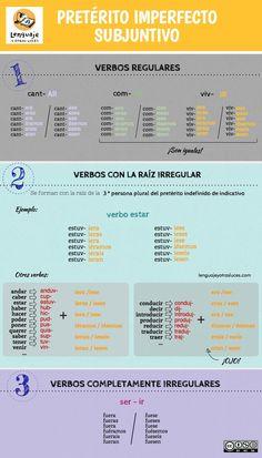 Pretérito imperfecto de subjuntivo en español. Infografía ELE