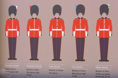 British Army - How to tell a Guards regiment by the button spacing