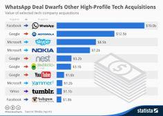 Compras de empresas tecnológicas Infographic: WhatsApp Deal Dwarfs Other High-Profile Tech Acquisitions | Statista