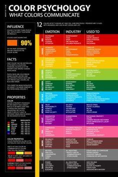 color-psychology-meaning-emotion-poster A guide that tells you what colors evoke what feelings, good to know for future work. Psychology Posters, Psychology Meaning, Color Psychology Marketing, Psychology Of Color, Marketing Colors, Personality Psychology, Psychology Memes, Psychology Studies, Educational Psychology