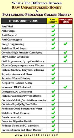 There's a BIG difference between RAW and Pasteurized Honey! #nutrition #diet #health #raw #honey Health Benefits, Health Tips, Health And Wellness, Health And Beauty, Wellness Tips, Smoothies, Calendula Benefits, Golden Honey, Frases