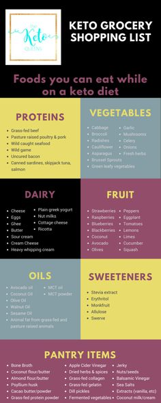 What foods can you eat on a keto diet? We've made this straight forward Beginner Keto Grocery List to help you navigate what foods you can eat on a keto diet. #keto #lowcarb #ketogenic