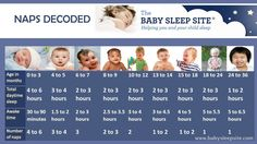 Baby Nap Chart: Learn How Long Baby Should Nap, and How Many Naps Baby Needs | The Baby Sleep Site - Baby / Toddler Sleep Consultants