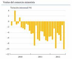 Porcentaje variación ventas comercio minorista 2010-2012