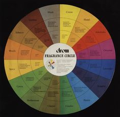 The Beauty of Fragrance feat. The use of Fragrance Wheel