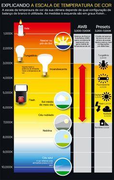 Infográfico explicando a temperatura de cor | Inovarte Broadcast Blog