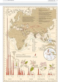 The routes of spices