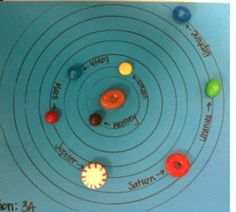 EDIBLE SOLAR SYSTEM. Study Aid:  Make a candy key (each candy represents a planet) then have students practice putting in order