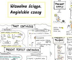 Present Simple, Past Simple, Present Perfect i inne czasy w wizualnej ściądze. Present Perfect, Past Tense, Study Tips, Learn English, Teaching, Education, School, Day, Certificate