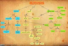 Carte conceptuelle du Storytelling Visuel