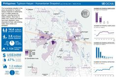 14.4 million people affected by Haiyan