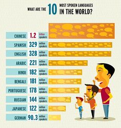 What are the 10 most spoken languages in the world?