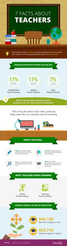 7 Facts Αbout Teachers Infographic - http://elearninginfographics.com/7-facts-%ce%b1bout-teachers-infographic/