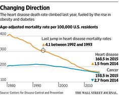 WSJ Thursday, December 8, 2016 ByBETSY MCKAY andRON WINSLOW Updated Dec. 8, 2016 2:23 p.m. ET Researchers point to obesity epidemic as a key factor behind increase, call for more public-health me…
