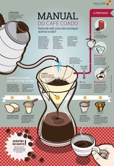 INFOGRÁFICO DO CAFÉ #4 - Manual do Café Coado