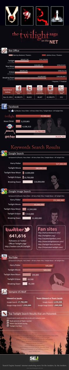 I'm only posting this here because I love how harry potter beats out twilight in all of the polls