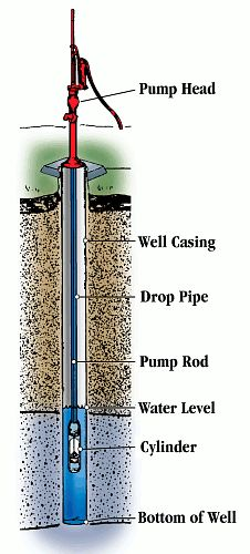 Good idea to have a manual pump for your water well!