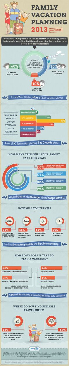 Do you agree with these stats? What is your family vacation planning process? #familytravel #familyvacation