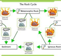 WEBSITES:Gr. 7 - Planet Earth - Resources at Alberta Teachers' Association Study Jams, Water Footprint, Weathering And Erosion, Igneous Rock, Rock Cycle, Plant Cell, Force And Motion, Earth Surface, Plate Tectonics
