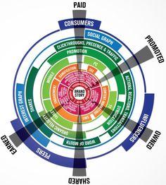 5 stratégies media en 1 infographie : La Brandsphère