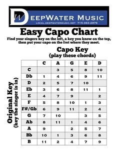 Free Printable Capo Infographic for Guitarists! Fresh off the press! Download here: http://local.deepwatermusic.net/encouragement/capo-infographic