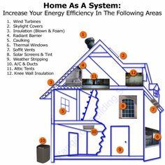 building an energy efficient house
