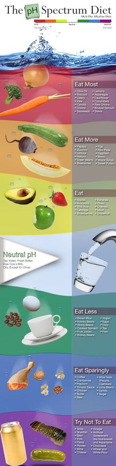 Easy guide to the acidic-alkaline pH scale!                                                                                                                                                     More