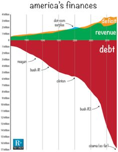 #AmericanFinances #AmericanDebt :This Stunning Chart SHOULD Wake People Up About America's Debt #Risk