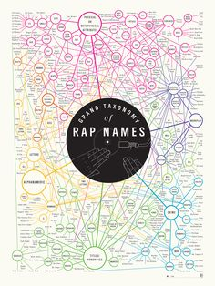 "18"" x 24"" Here are 282 sobriquets from the world of rap music, arranged according to semantics. Version 1.5 contains 16 additional rappers, including KRS-One, Mos Def and Tech N9ne. Each print is sign"