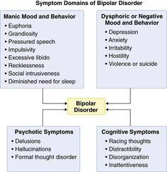 Symptom Domains of Bipolar Disorder. No two cases of Bipolar Disorder are the same, but this is a good outline of possible experiences. Mental Health Diagnosis, Mental Health Disorders, Social Disorders, Bipolar I Disorder, Bipolar Symptoms, Schizoaffective Disorder, Mental Illness Awareness, Bipolar Awareness, Fibromyalgia