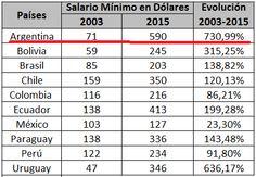 el blog de josé rubén sentís: evolución de salarios de la región comparados con ...