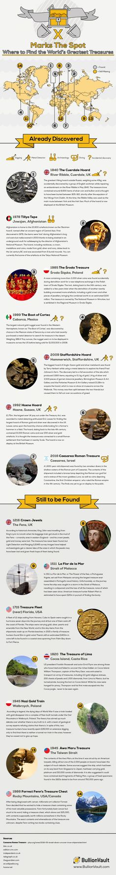 Marks The Spot: Where to Find the World's Greatest Treasures #Infographics