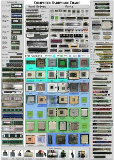 Unique Scoop: Computer hardware chart