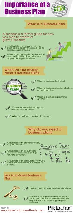 Importance of a Business Plan. #infographic