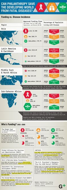 How effective are top philanthropies at helping the developing world fight fatal diseases (malaria, TB, HIV)?