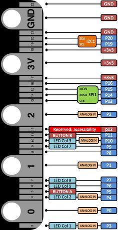 micro:bit Pin Diagram