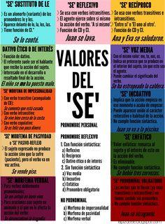 Infografías para la clase de ELE. Valores del SE.