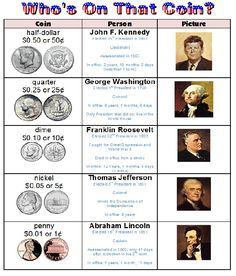 FREE 2 posters centering on American coins and dollar bills. Each poster portrays the Presidents on each coin or bill, some facts about the Presidents, . Money Activities, Math Resources, Money Games, Math Strategies, Homeschooling Resources, Educational Activities, Teaching Money, Teaching Math, Teaching Ideas