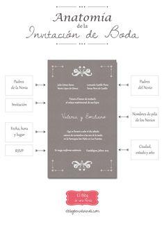 Anatomía de la Invitación de Boda | El Blog de una Novia #Infografía #boda #wedding #decoraciondeboda