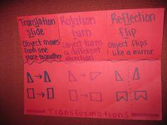 Inside of Transformations Foldable: Translation, Rotation, Reflection