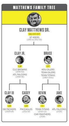 Clay Matthews family tree http://espn.go.com/nfl/story/_/page/hotread141208main/clay-jake-matthews-extend-reign-nfl-first-family-third-generation