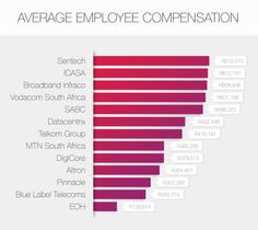 Here are the South African technology and telecoms companies to work for if you are looking to earn a high salary. Infographics, Bar Chart, Tech Companies, African, Infographic, Bar Graphs, Info Graphics, Visual Schedules
