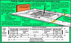 horseshoe pit! supposed to be 6'x48' for a full professional court, but for backyard, should just build a half court.
