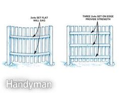 This article will help you avoid major pitfalls and costly mistakes when you're planning and installing a privacy fence. We'll show you the tricks and techniques that pros use to get a beautiful fence that'll meet your needs and fit your landscape. Watercolor Wallpaper Iphone, Fall Wallpaper, Outdoor Projects, Home Projects, Backyard Projects, Outdoor Ideas, Outdoor Decor, Diy Fence, Fence Ideas